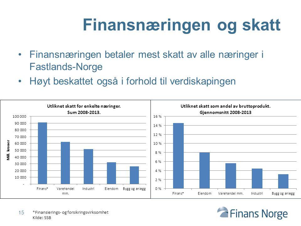 Finansnæringen betaler mest skatt av alle næringer i Fastlands-Norge Høyt beskattet også i forhold til verdiskapingen 15 Finansnæringen og skatt *Fina