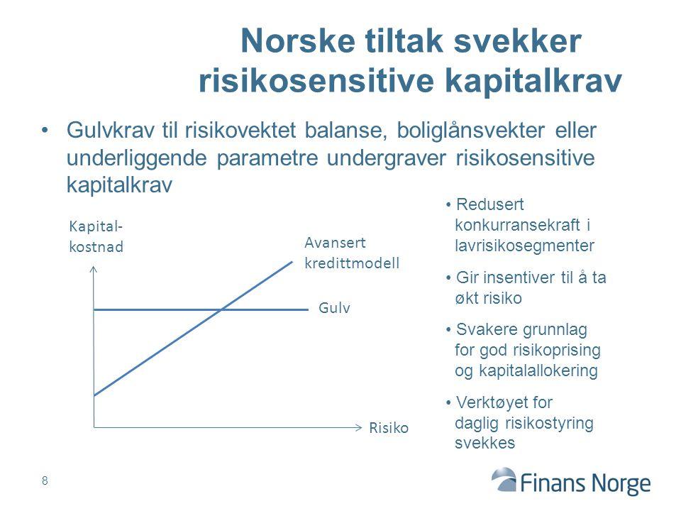 Norske tiltak svekker risikosensitive kapitalkrav Gulvkrav til risikovektet balanse, boliglånsvekter eller underliggende parametre undergraver risikos