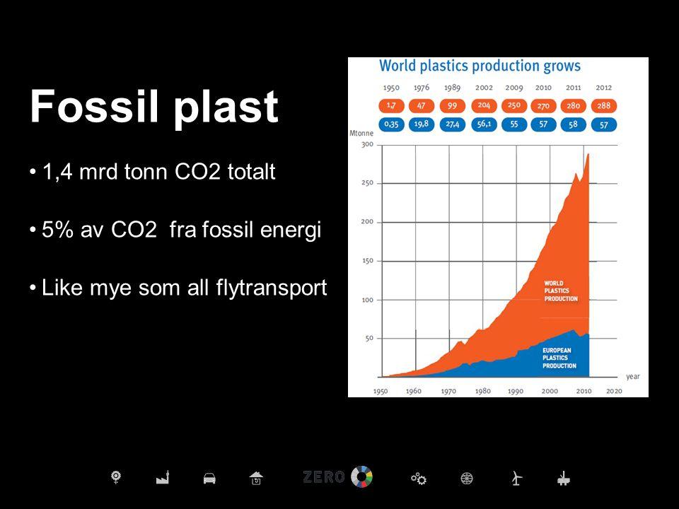 Fossil plast 1,4 mrd tonn CO2 totalt 5% av CO2 fra fossil energi Like mye som all flytransport