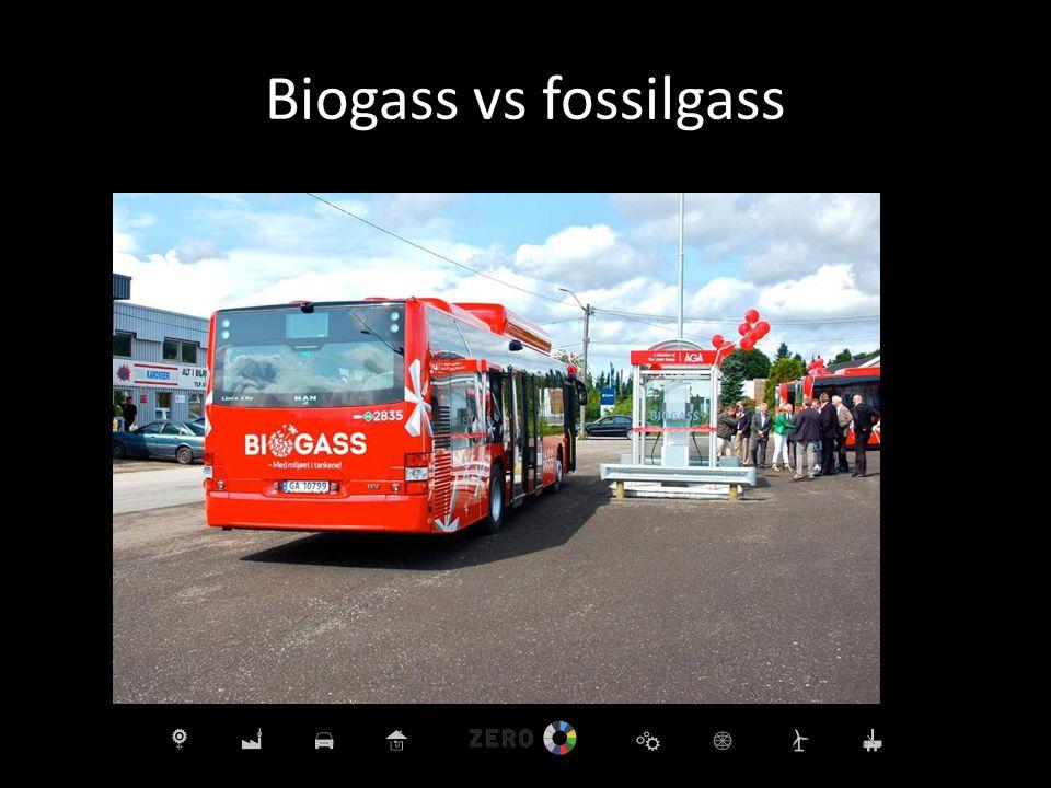 Biogass vs fossilgass