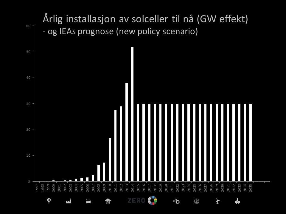 - og IEAs prognose (new policy scenario)