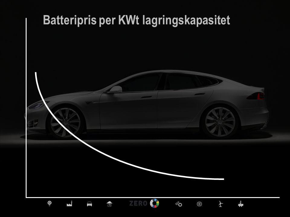 Batteripris per KWt lagringskapasitet