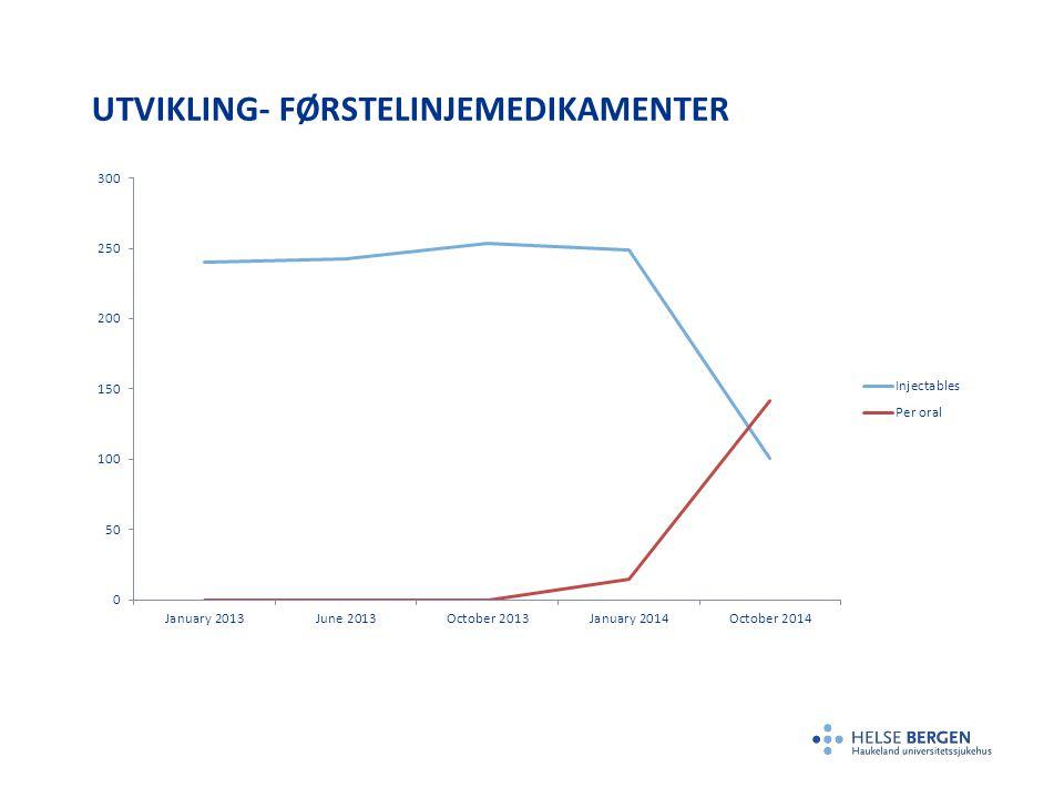 UTVIKLING- FØRSTELINJEMEDIKAMENTER
