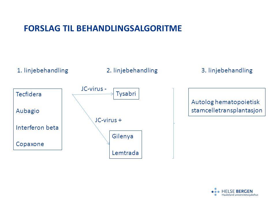 FORSLAG TIL BEHANDLINGSALGORITME Tecfidera Aubagio Interferon beta Copaxone 1. linjebehandling 2. linjebehandling 3. linjebehandling Tysabri JC-virus