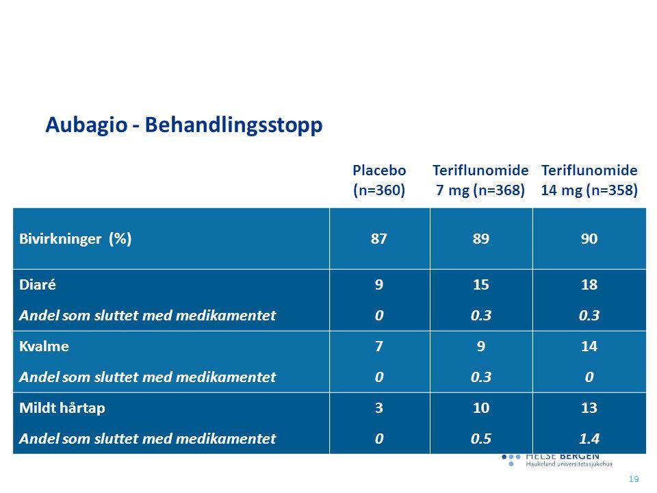 Placebo (n=360) Teriflunomide 7 mg (n=368) Teriflunomide 14 mg (n=358) Bivirkninger (%)878990 Diaré Andel som sluttet med medikamentet 9090 15 0.3 18