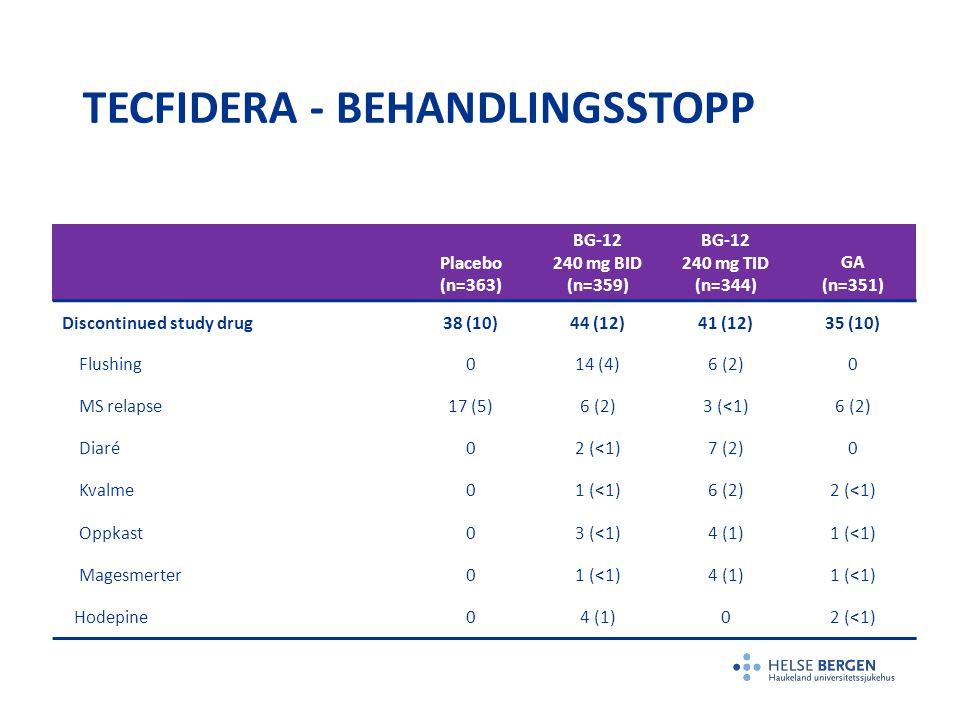 TECFIDERA - BEHANDLINGSSTOPP Placebo (n=363) BG-12 240 mg BID (n=359) BG-12 240 mg TID (n=344) GA (n=351) Discontinued study drug38 (10)44 (12)41 (12)