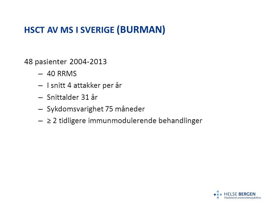 HSCT AV MS I SVERIGE (BURMAN) 48 pasienter 2004-2013 – 40 RRMS – I snitt 4 attakker per år – Snittalder 31 år – Sykdomsvarighet 75 måneder – ≥ 2 tidli