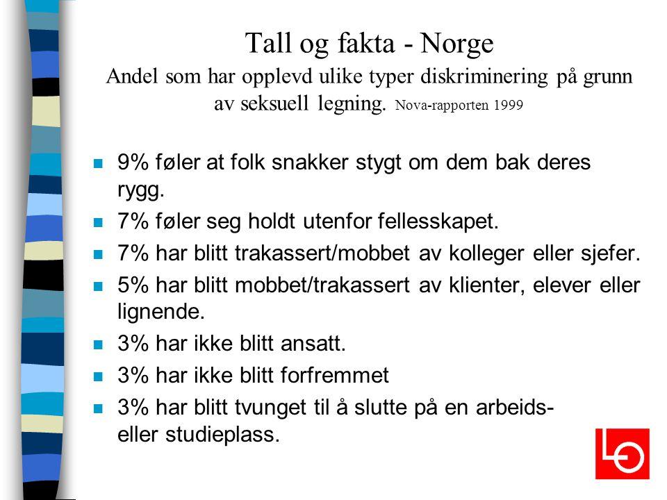 Tall og fakta - Norge Andel som har opplevd ulike typer diskriminering på grunn av seksuell legning. Nova-rapporten 1999 n 9% føler at folk snakker st