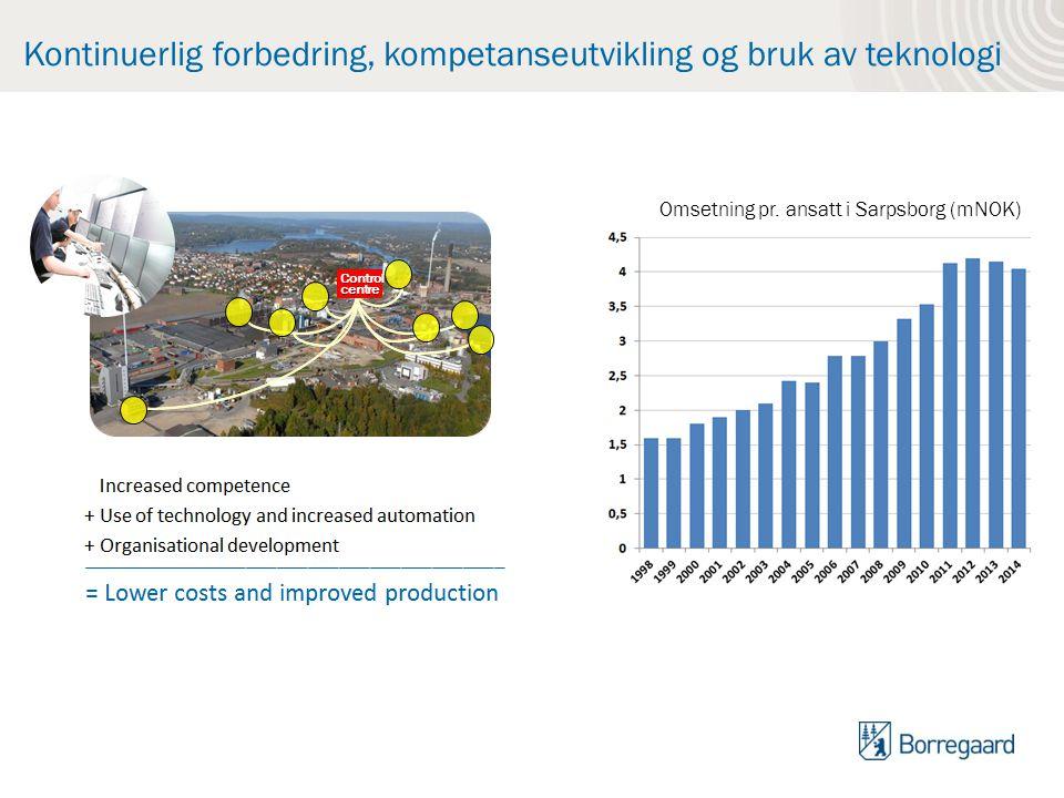 Kontinuerlig forbedring, kompetanseutvikling og bruk av teknologi Omsetning pr. ansatt i Sarpsborg (mNOK)