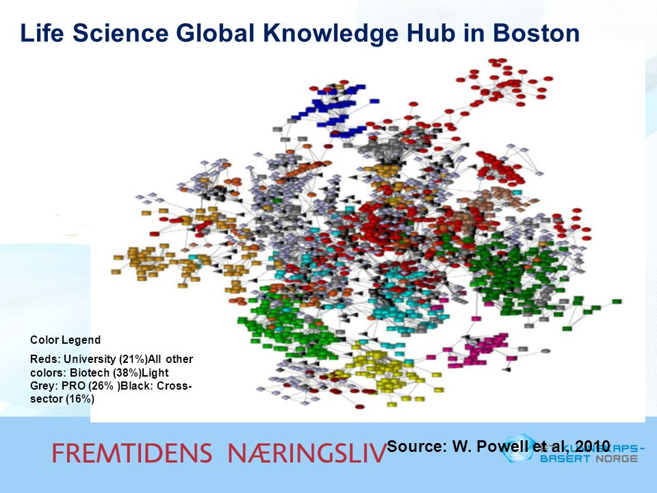 Life Science Global Knowledge Hub in Boston Color Legend Reds: University (21%)All other colors: Biotech (38%)Light Grey: PRO (26% )Black: Cross- sect