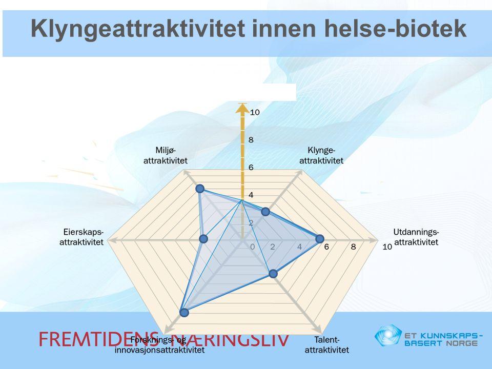Klyngeattraktivitet innen helse-biotek