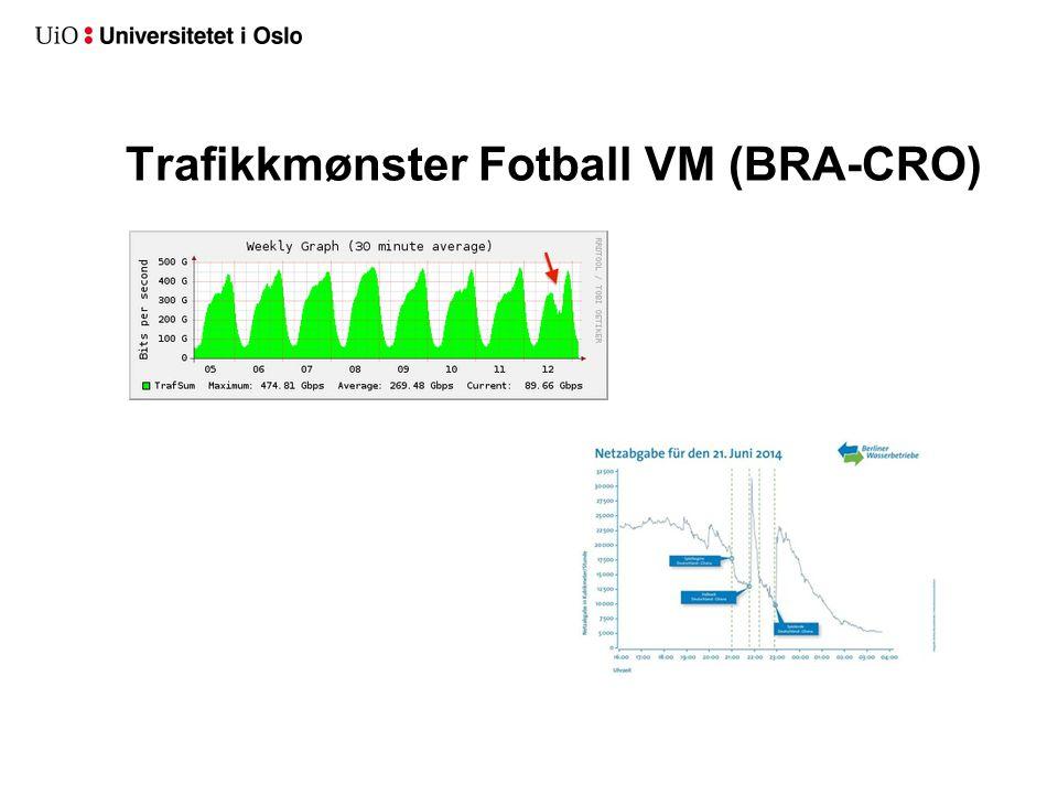 Trafikkmønster Fotball VM (BRA-CRO)