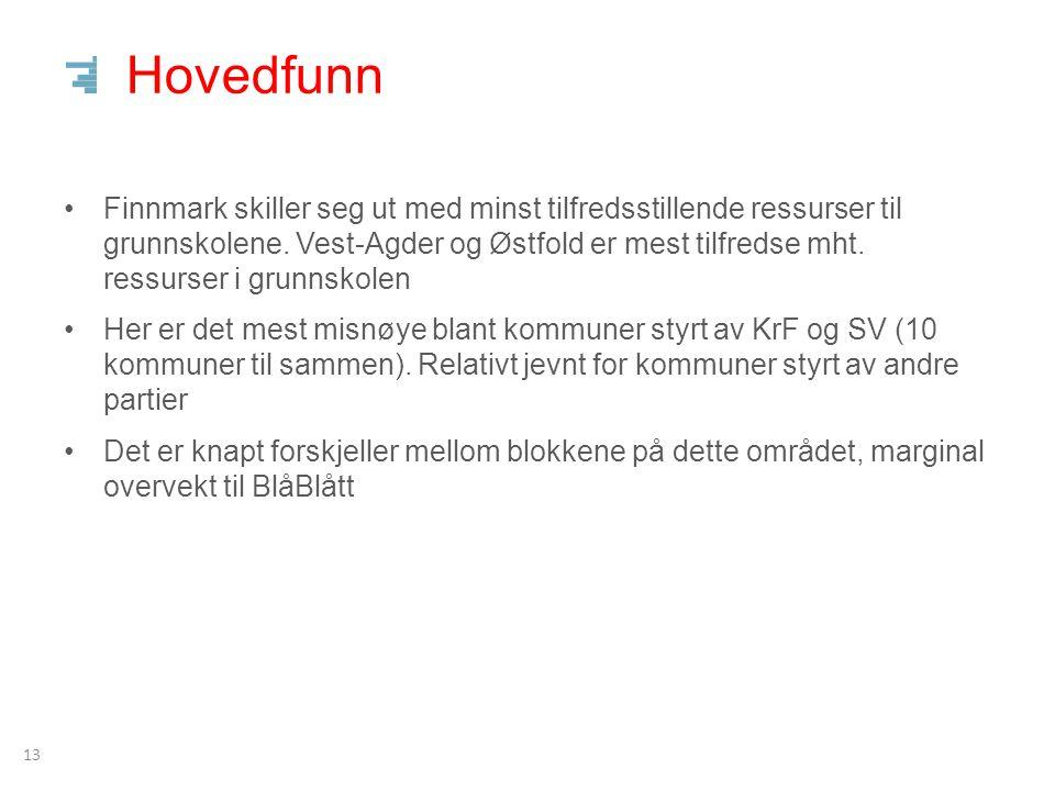 Hovedfunn 13 Finnmark skiller seg ut med minst tilfredsstillende ressurser til grunnskolene.
