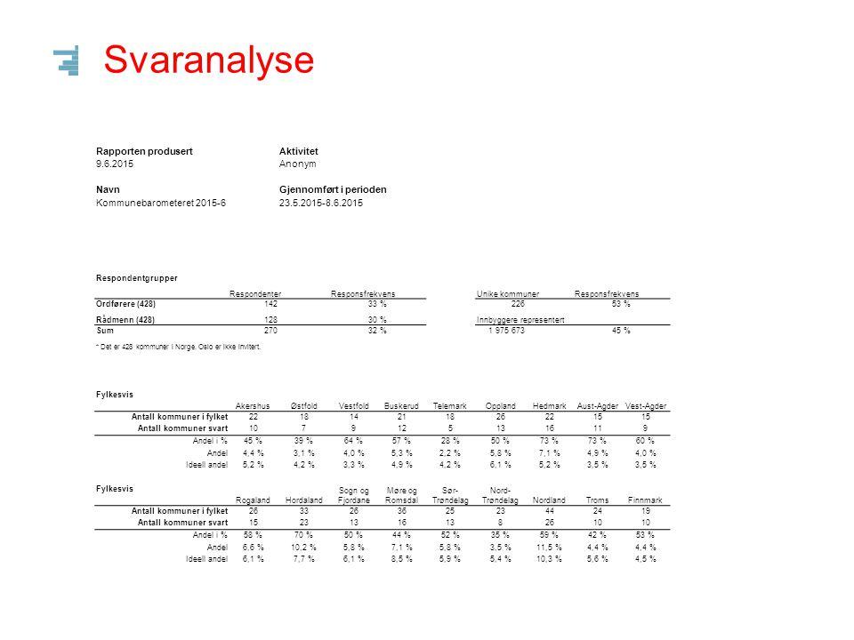 Svaranalyse Regionsvis Øst- og SørlandetVest-landet Midt- Norge Nord- Norge Ant kommuner i regionen171858487 Antall kommuner svart92513746 Andel i %54 %60 %44 %53 % Andel40,7 %22,6 %16,4 %20,4 % Ideell andel40,1 %20,0 %19,7 %20,4 % Ordførers partitilhørighet APSVSPVHKRFFRPAndre Antall kommuner1545866119171129 Antall kommuner svart83354460859 Andel i %54 %60 %63 %67 %50 %47 %45 %31 % Andel36,7 %1,3 %23,9 %1,8 %26,5 %3,5 %2,2 %4,0 % Ideell andel35,8 %1,2 %20,0 %1,4 %27,7 %4,0 %2,6 %6,7 % Kommuneklasse KK1KK2KK3KK4KK5KK6KK7 Ant kommuner90586673772935 Ant kommuner svart403344 361514 Andel i %44 %57 %67 %60 %47 %52 %40 % Andel17,7 %14,6 %19,5 % 15,9 %6,6 %6,2 % Ideell andel21,1 %13,6 %15,5 %17,1 %18,0 %6,8 %8,2 % Kommuneklassene refererer til Statistisk Sentralbyrås definisjon (Kommuneklassifisering 1994): KK1 = Kommuneklasse 1: Primærnæringskommuner, KK2 = Kommuneklasse 2: Blandede landbruks- og industrikommuner, KK3 = Kommuneklasse 3: Industrikommuner, KK4 = Kommuneklasse 4: Mindre sentrale, blandede tjenesteytings- og industrikommuner, KK5 = Kommuneklasse 5: Sentrale, blandede tjenesteytings- og industrikommuner, KK6 = Kommuneklasse 6: Mindre sentrale tjenesteytingskommuner, KK7 = Kommuneklasse 7: Sentrale tjenesteytingskommuner ROBEK Robek jaRobek nei Ant kommuner47380 Ant kommuner svart28198 Andel i %60 %52 % Andel12,4 %87,6 % Ideell andel11,0 %89,2 % ROBEK = Register for betinget godkjenning og kontroll ROBEK er et register over kommuner og fylkeskommuner som har økonomisk ubalanse og derfor må ha godkjenning fra Kommunal- og regionaldepartementet for å kunne foreta gyldige vedtak om låneopptak eller langsiktige leieavtaler.