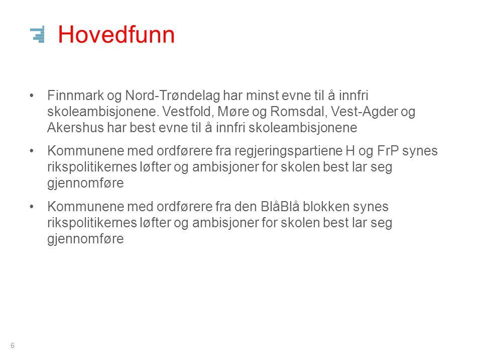 Hovedfunn 6 Finnmark og Nord-Trøndelag har minst evne til å innfri skoleambisjonene.