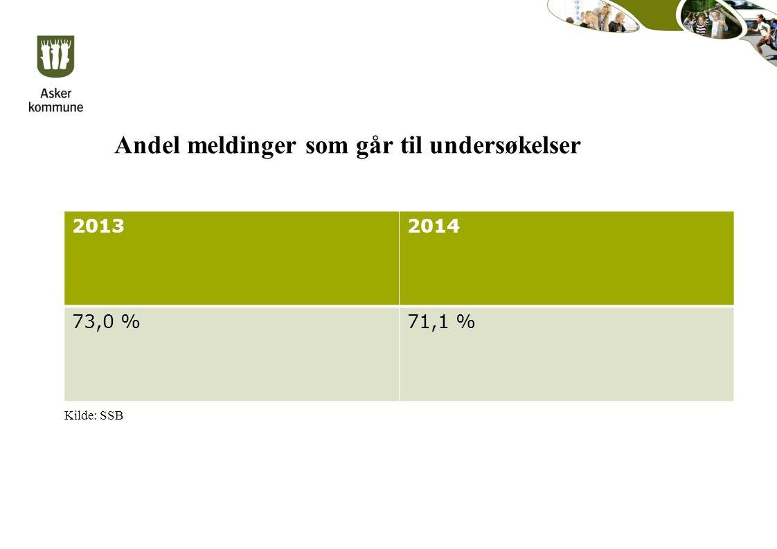 Andel meldinger som går til undersøkelser 20132014 73,0 %71,1 % Kilde: SSB