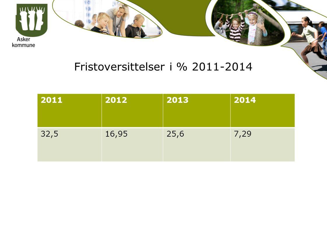 2011201220132014 32,516,9525,67,29 Fristoversittelser i % 2011-2014