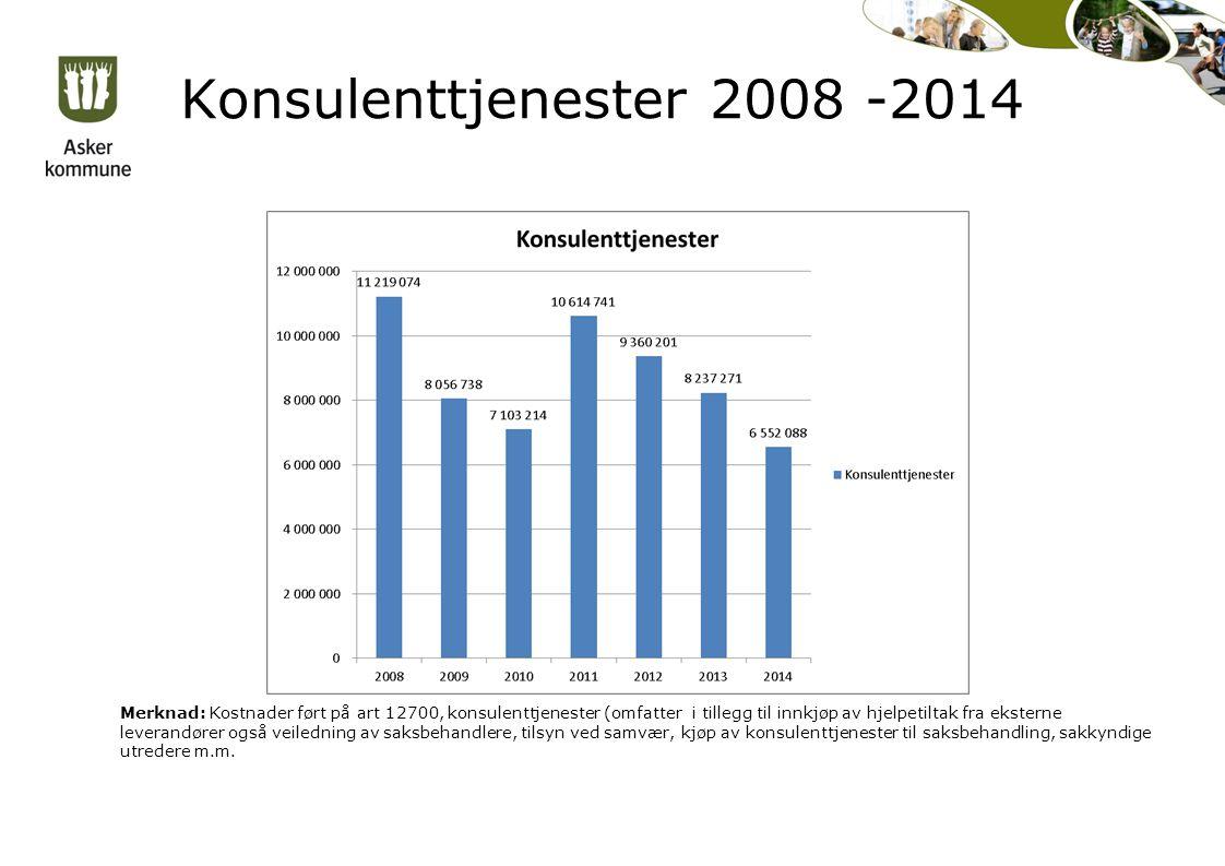 Konsulenttjenester 2008 -2014 Merknad: Kostnader ført på art 12700, konsulenttjenester (omfatter i tillegg til innkjøp av hjelpetiltak fra eksterne leverandører også veiledning av saksbehandlere, tilsyn ved samvær, kjøp av konsulenttjenester til saksbehandling, sakkyndige utredere m.m.