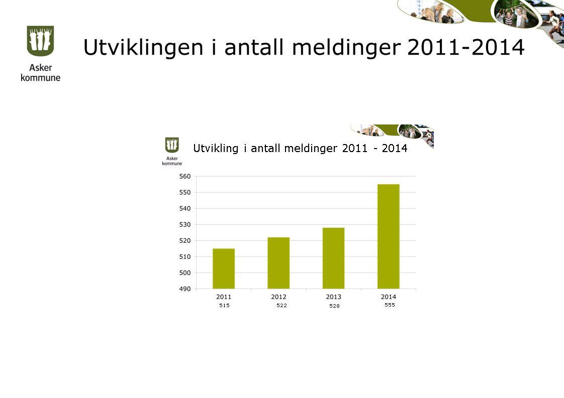 Utviklingen i antall meldinger 2011-2014