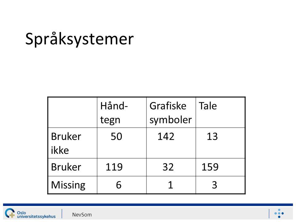 NevSom Språksystemer Hånd- tegn Grafiske symboler Tale Bruker ikke 50 142 13 Bruker 119 32 159 Missing 6 1 3