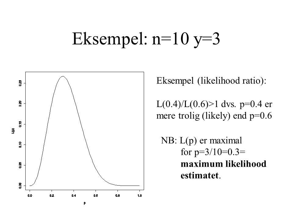 Eksempel: n=10 y=3 NB: L(p) er maximal for p=3/10=0.3= maximum likelihood estimatet. Eksempel (likelihood ratio): L(0.4)/L(0.6)>1 dvs. p=0.4 er mere t
