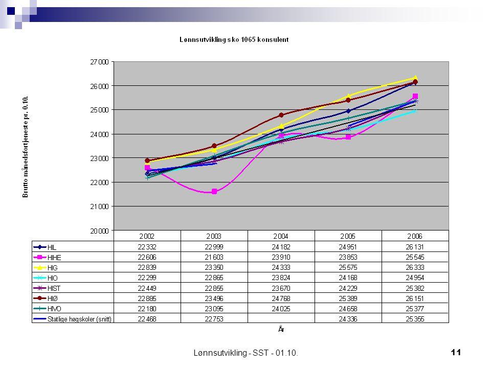 Lønnsutvikling - SST - 01.10.11