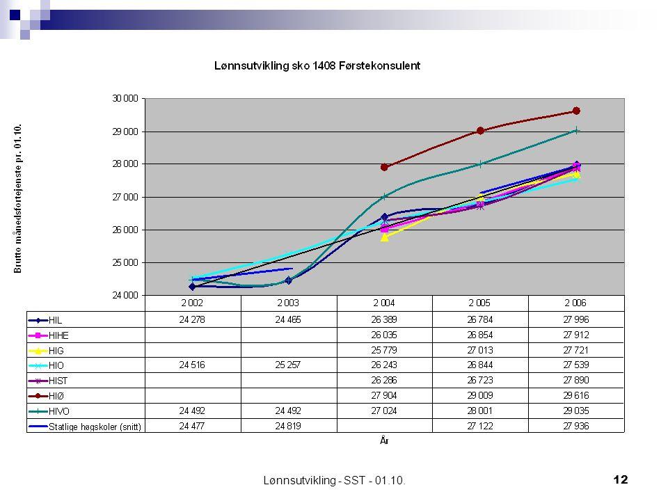 Lønnsutvikling - SST - 01.10.12