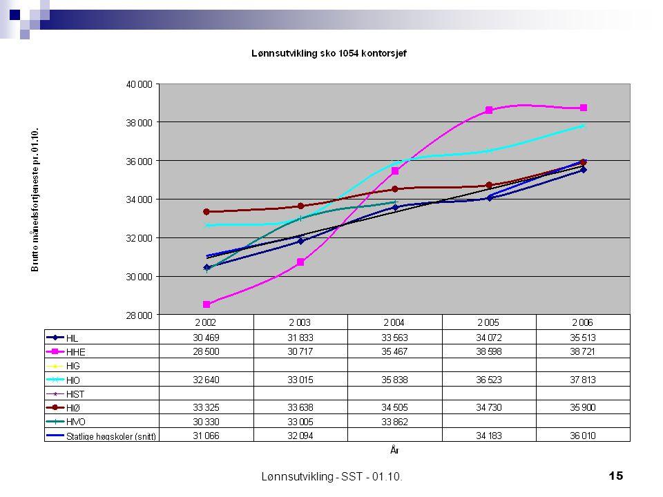 Lønnsutvikling - SST - 01.10.15