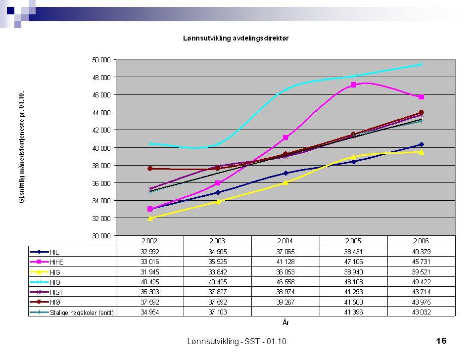 Lønnsutvikling - SST - 01.10.16