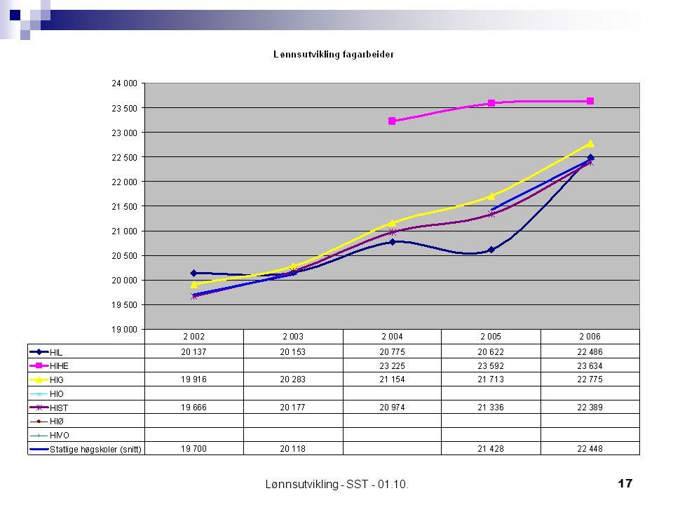 Lønnsutvikling - SST - 01.10.17