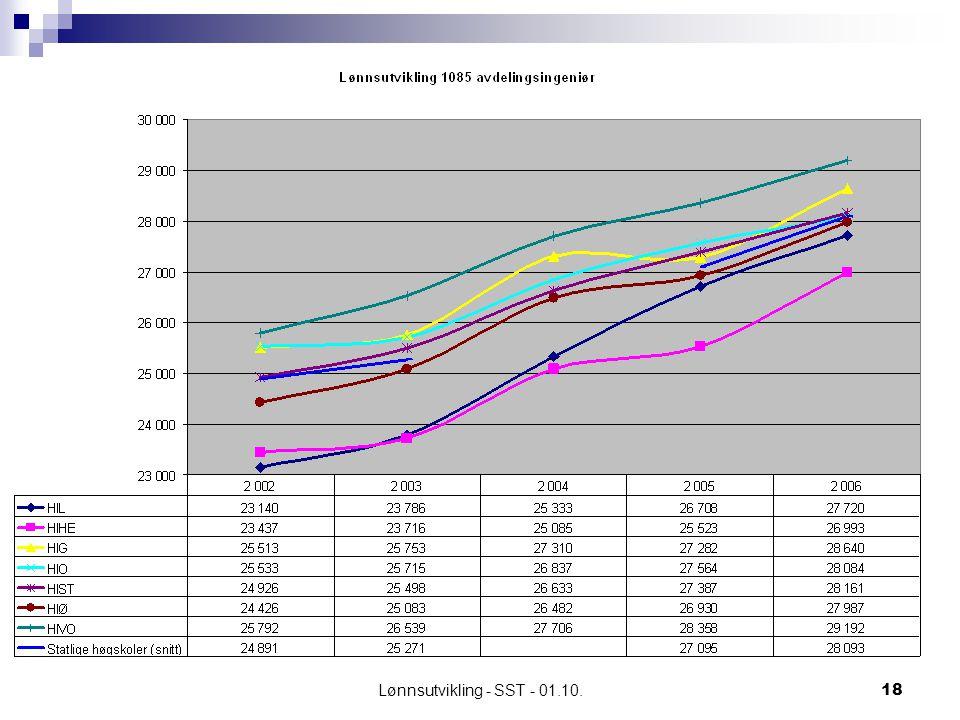 Lønnsutvikling - SST - 01.10.18