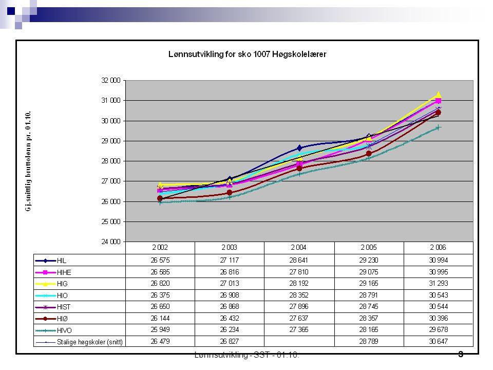 Lønnsutvikling - SST - 01.10.3