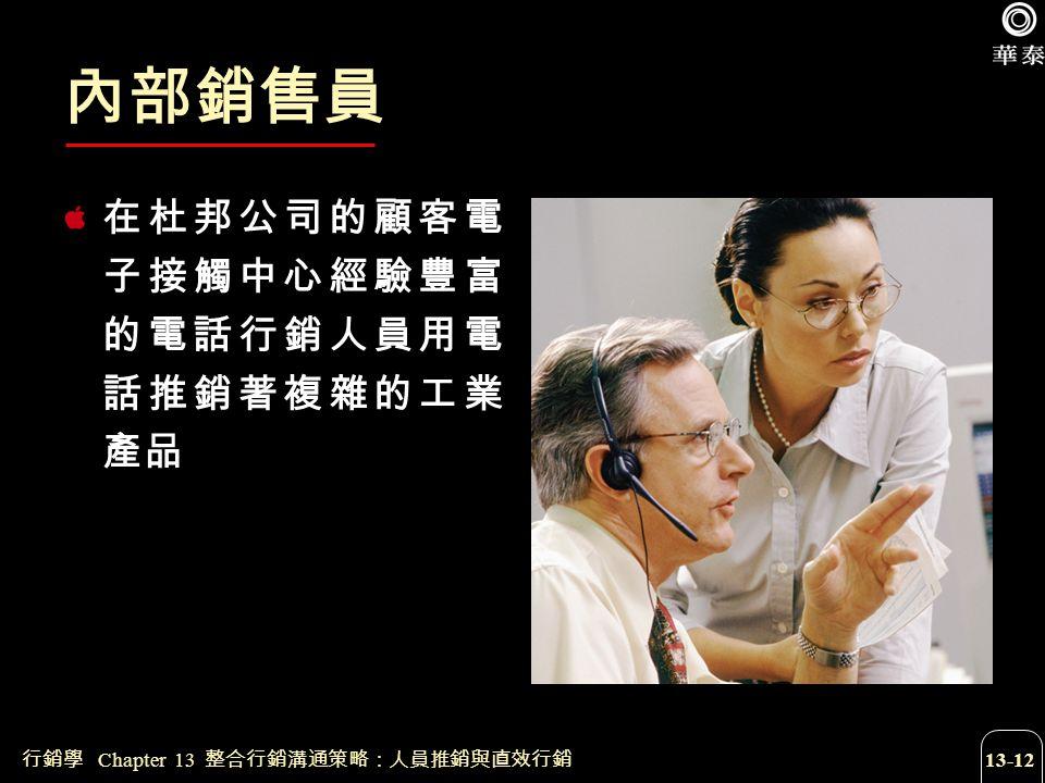 行銷學 Chapter 13 整合行銷溝通策略:人員推銷與直效行銷 13-12 內部銷售員 在杜邦公司的顧客電 子接觸中心經驗豐富 的電話行銷人員用電 話推銷著複雜的工業 產品