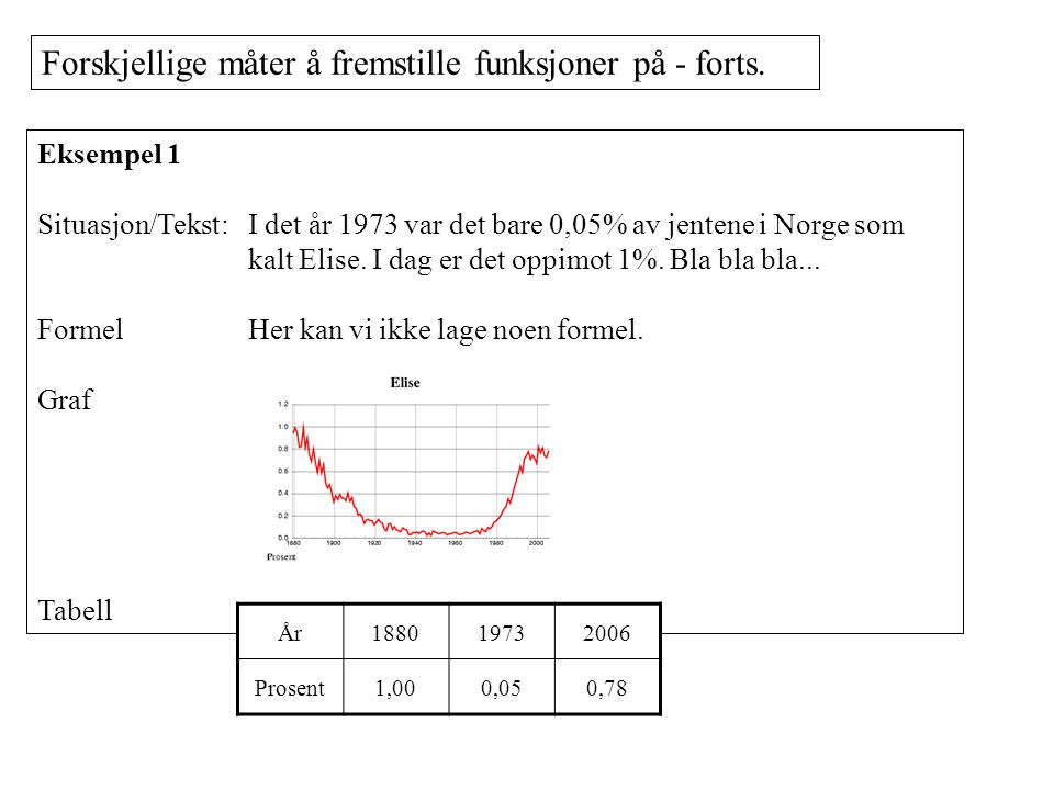 Eksempel 1 Situasjon/Tekst: I det år 1973 var det bare 0,05% av jentene i Norge som kalt Elise.