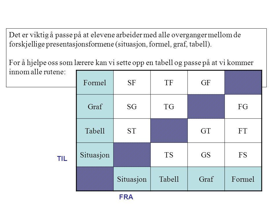 Det er viktig å passe på at elevene arbeider med alle overganger mellom de forskjellige presentasjonsformene (situasjon, formel, graf, tabell).