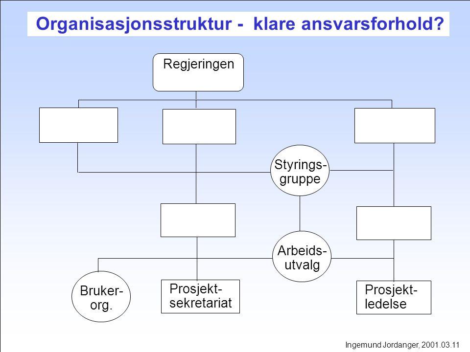 USIKKERHETSNIVÅ VS PROSJEKTTID Ingemund Jordanger, 2001.03.11