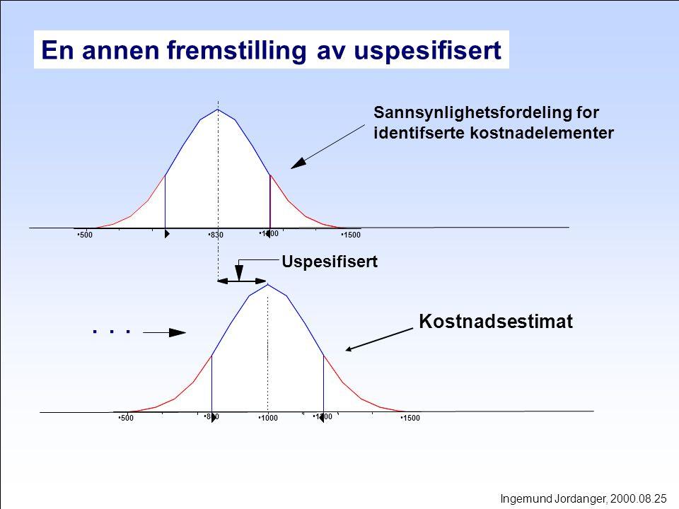 ESTIMAT MED USIKKERHET Forventet kostnad U s e s e r t i f p s Ingemund Jordanger, 2001.03.11