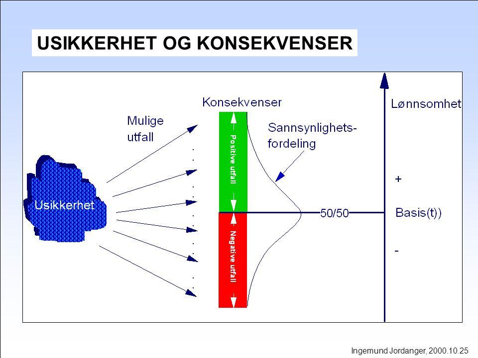Ingemund Jordanger, 2000.10.25 USIKKERHET OG KONSEKVENSER