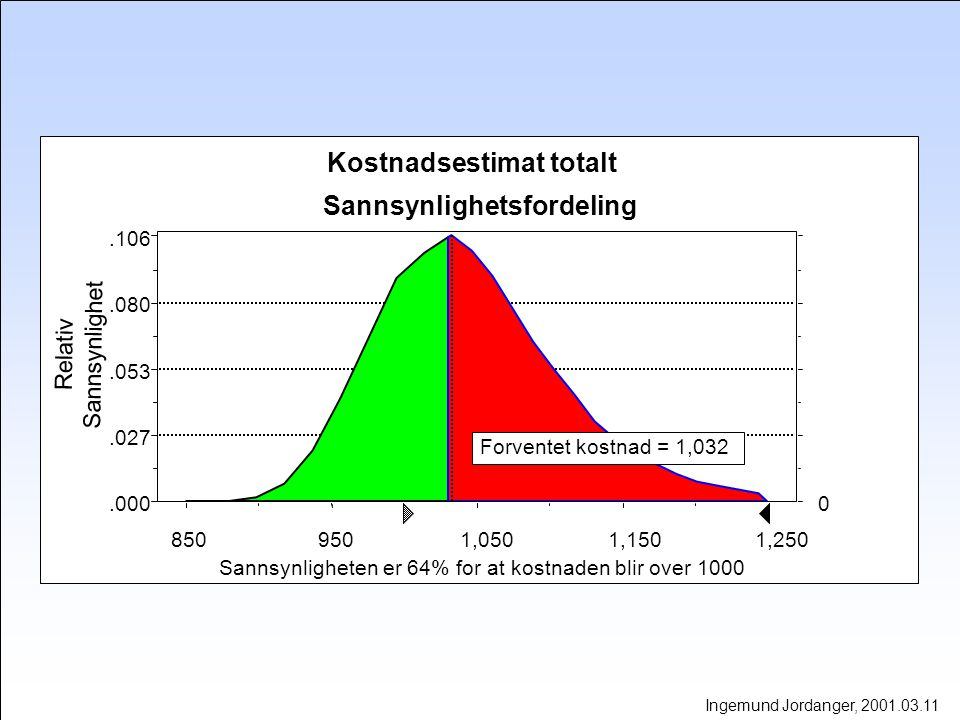 Sannsynlighetsfordeling Sannsynligheten er 64% for at kostnaden blir over 1000 Forventet kostnad = 1,032.000.027.053.080.106 0 8509501,0501,1501,250 Kostnadsestimat totalt Relativ Sannsynlighet Ingemund Jordanger, 2001.03.11