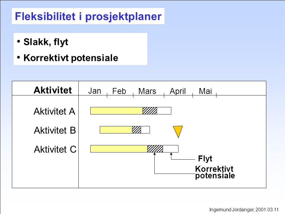 Fleksibilitet i prosjektplaner Slakk, flyt Ingemund Jordanger, 2001.03.11 Korrektivt potensiale Aktivitet Aktivitet A Aktivitet B Aktivitet C Flyt Korrektivt potensiale Jan FebMarsAprilMai