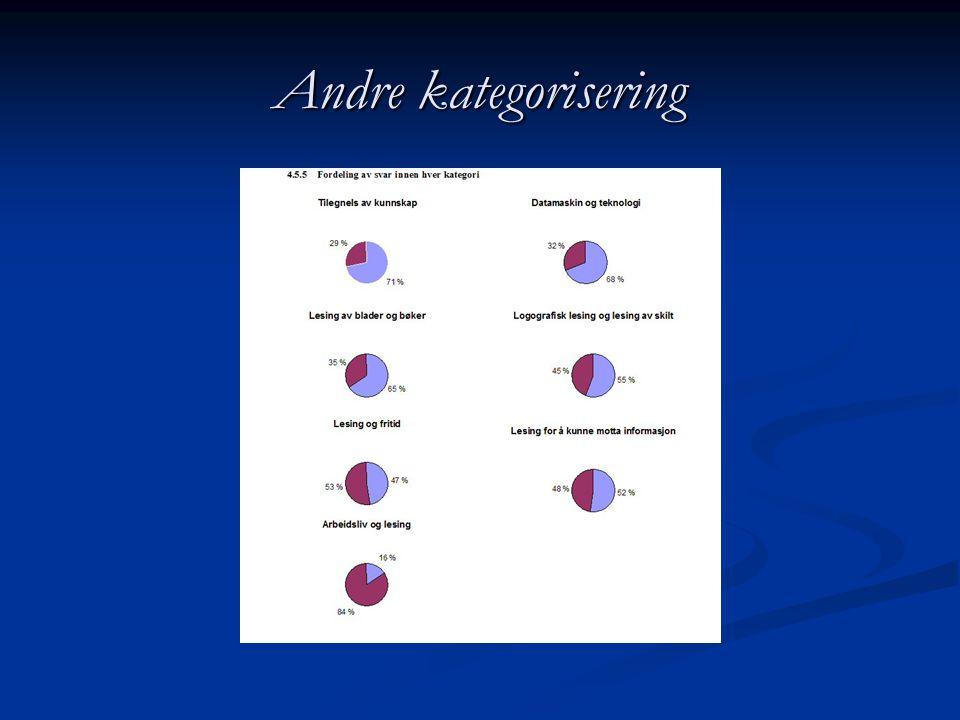 Andre kategorisering