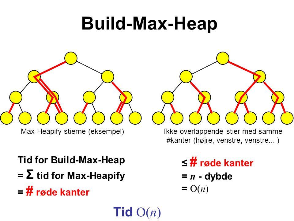 Build-Max-Heap Tid O(n) Tid for Build-Max-Heap = Σ tid for Max-Heapify = # røde kanter Max-Heapify stierne (eksempel)Ikke-overlappende stier med samme #kanter (højre, venstre, venstre...