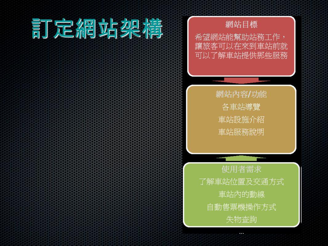 訂定網站架構