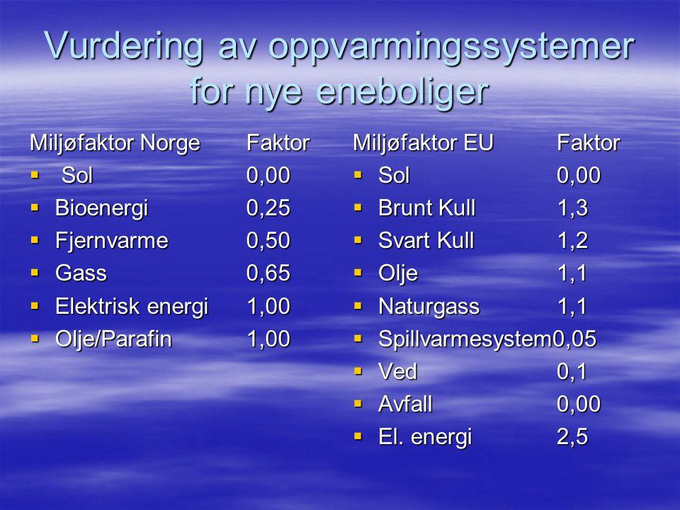 Vurdering av oppvarmingssystemer for nye eneboliger Miljøfaktor Norge Faktor  Sol 0,00  Bioenergi 0,25  Fjernvarme 0,50  Gass 0,65  Elektrisk energi 1,00  Olje/Parafin 1,00 Miljøfaktor EUFaktor  Sol0,00  Brunt Kull1,3  Svart Kull1,2  Olje1,1  Naturgass1,1  Spillvarmesystem0,05  Ved0,1  Avfall0,00  El.