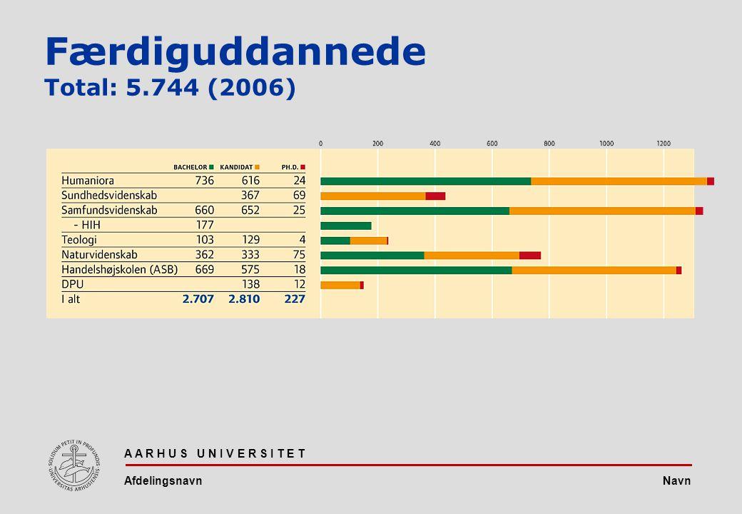 Navn A A R H U S U N I V E R S I T E T Afdelingsnavn Færdiguddannede Total: 5.744 (2006)