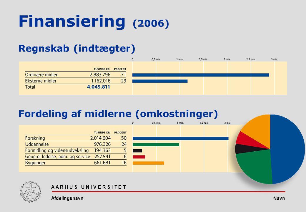 Navn A A R H U S U N I V E R S I T E T Afdelingsnavn Finansiering (2006) Regnskab (indtægter) Fordeling af midlerne (omkostninger)