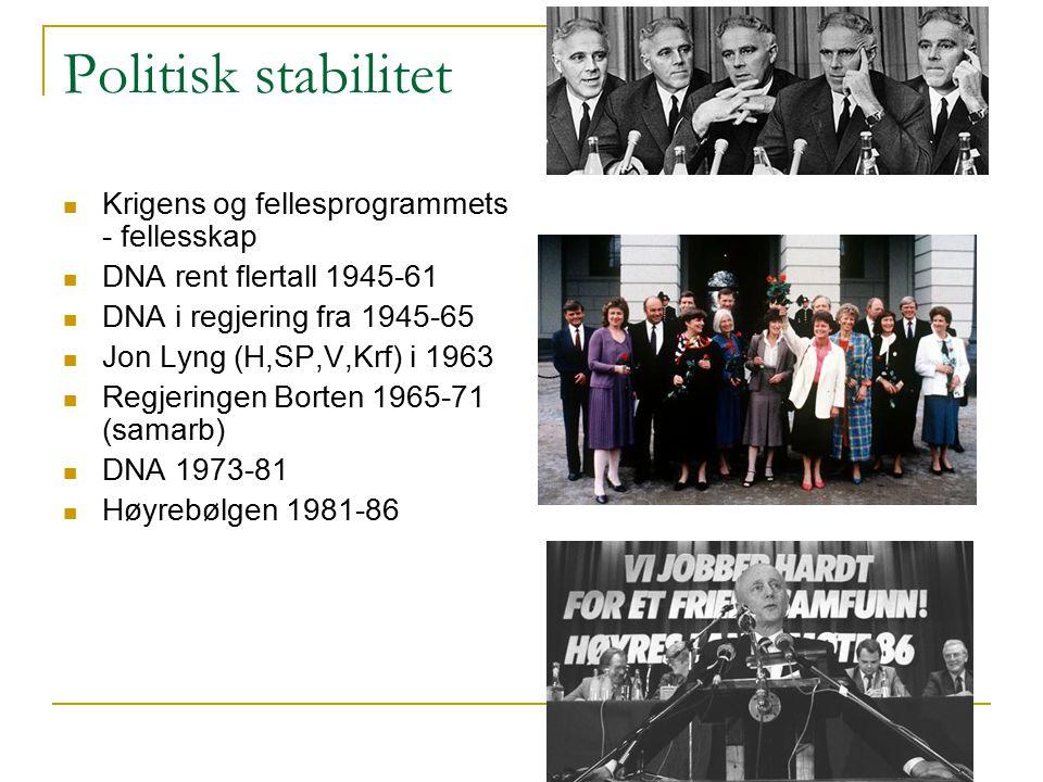 Politisk stabilitet Krigens og fellesprogrammets - fellesskap DNA rent flertall 1945-61 DNA i regjering fra 1945-65 Jon Lyng (H,SP,V,Krf) i 1963 Regje