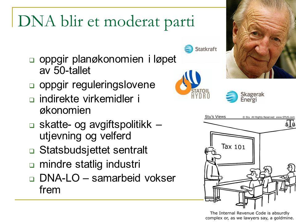 DNA blir et moderat parti  oppgir planøkonomien i løpet av 50-tallet  oppgir reguleringslovene  indirekte virkemidler i økonomien  skatte- og avgi