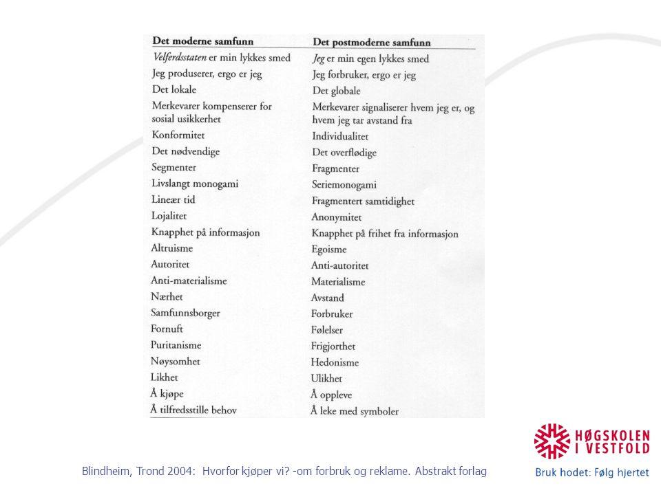 Blindheim, Trond 2004: Hvorfor kjøper vi -om forbruk og reklame. Abstrakt forlag