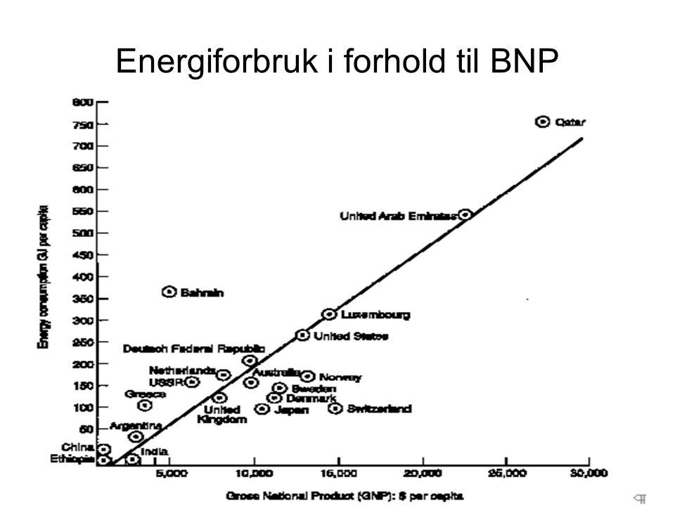 Oljeprisen siden 1950